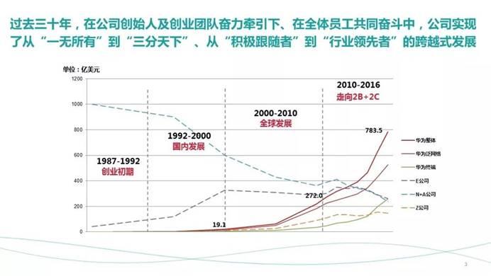 一页PPT看尽电信设备商的三十年 未来10年华为能否续写辉煌?
