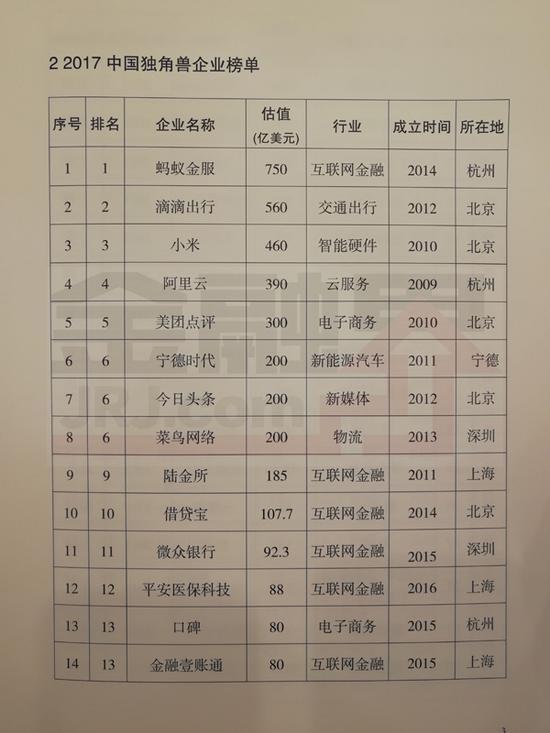 2017年独角兽榜单:小米排第三 第一是它