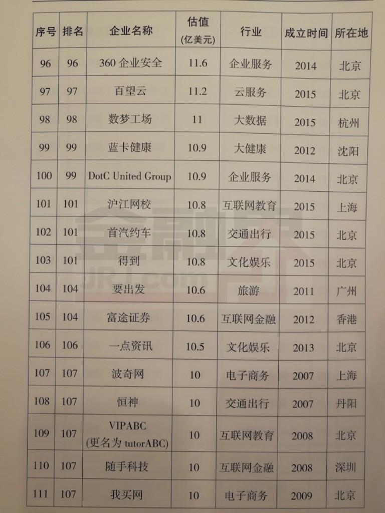 2017年中国独角兽名单权威发布,蚂蚁金服以750亿美元估值第一