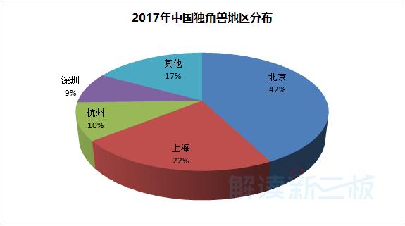 """来认识一下这164家独角兽企业,60%以上来自""""北上杭深"""""""