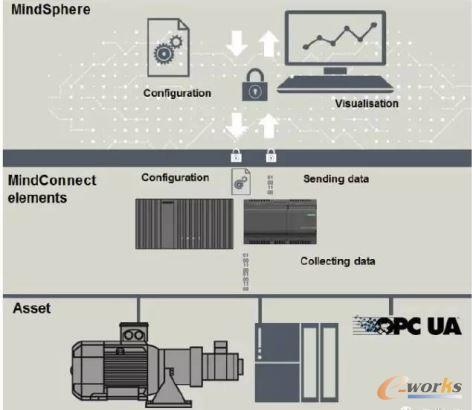 深度剖析:工业互联网平台大盘点(国际篇)