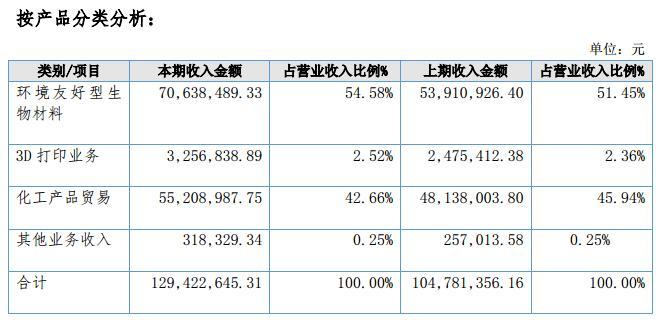 3D打印材料厂商光华伟业2017年营收1.29亿 净利润暴增近10倍