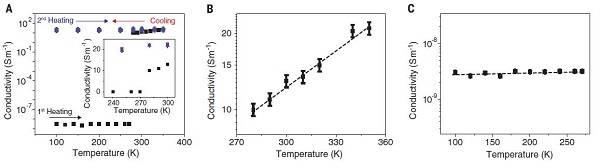 今日Science:导电聚合物的重大的进步