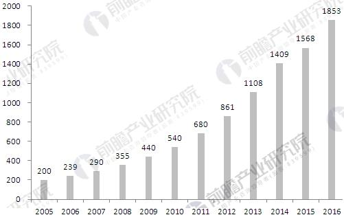 智能建筑市场规模迅速增长 产业带动作用不容小觑