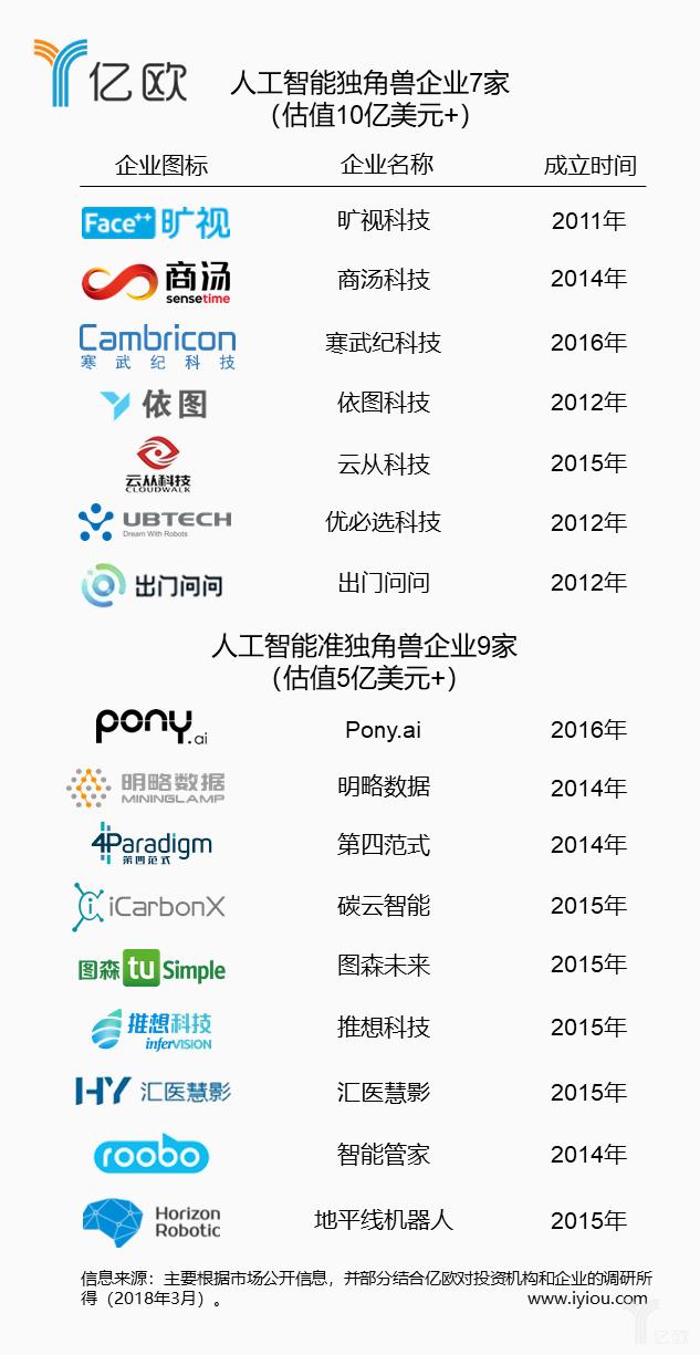 2018年中国人工智能独角兽和准独角兽榜单发布