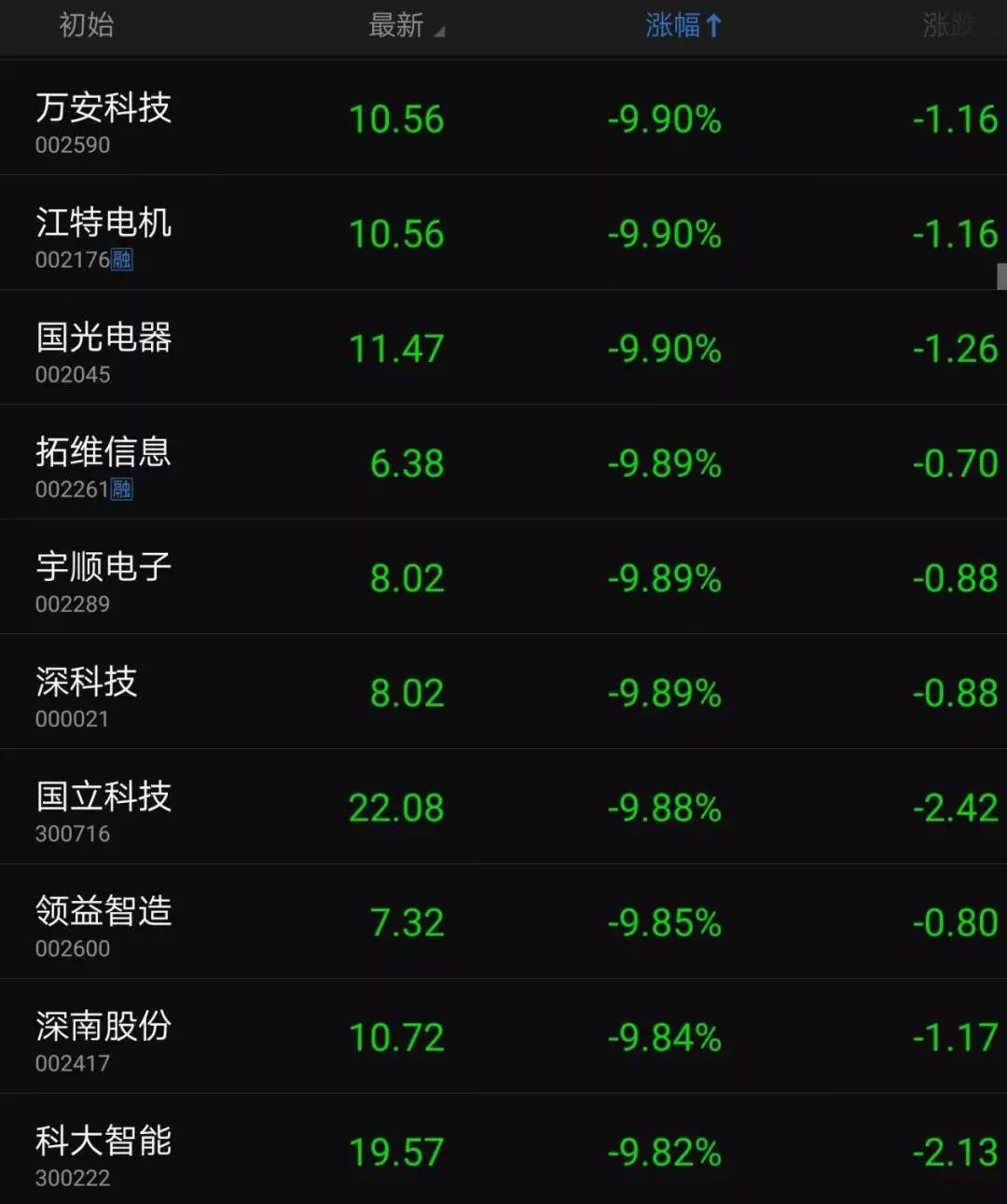 中美贸易大战爆发:几十只手机概念股跌停