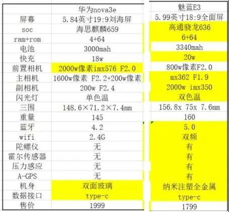 华为nova 3预约量惨败魅蓝E3