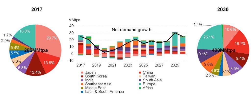 2018年全球液化天然气需求将突破3亿吨