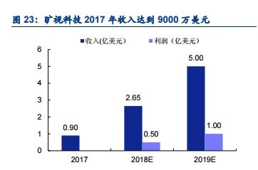胡润发布独角兽榜单 旷视科技位列人工智能独角兽榜首