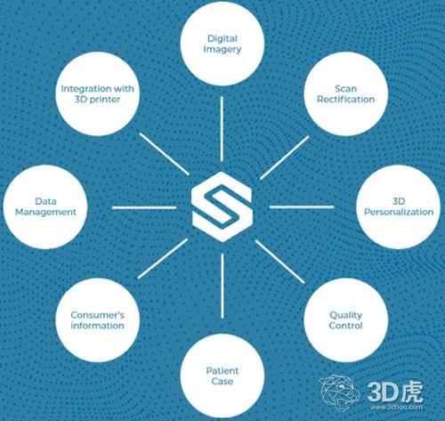 Caboma推出能个性化3D打印产品的大规模定制软件平台