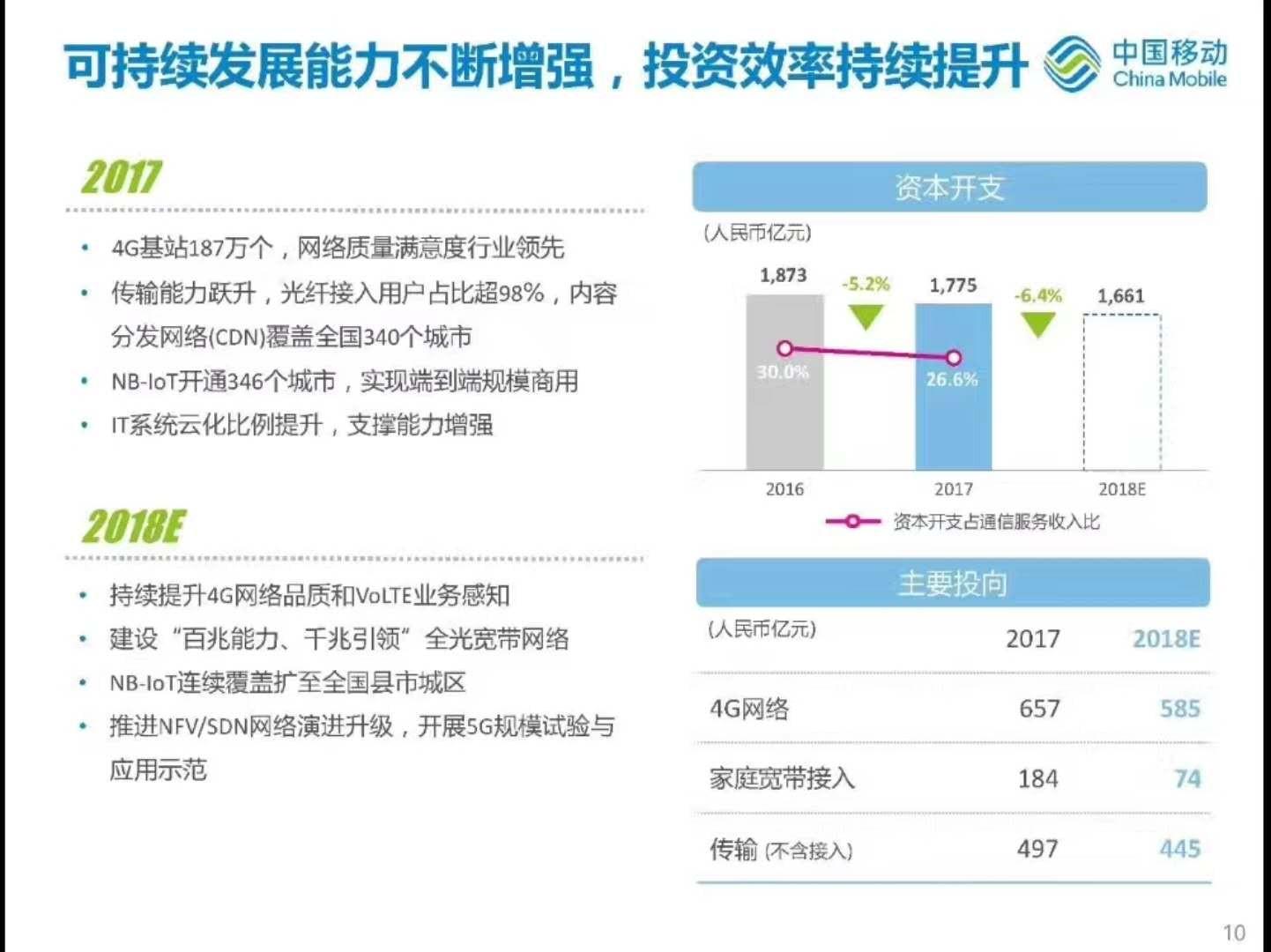 从跑马圈地到精耕细作:中国移动大幅下调固网投入