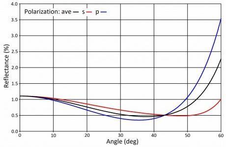 形式多变的光学涂层对激光雷达极为重要