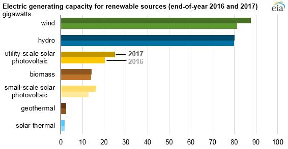 2017年美国新增风电装机容量近6.3吉瓦