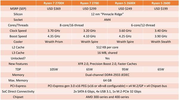 AMD Ryzen 7 2700/Ryzen 5 2600X真身首曝:4月见
