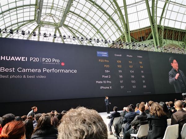 华为P20 Pro拍照成绩出炉:114分!完胜iPhone X和三星Galaxy S9+