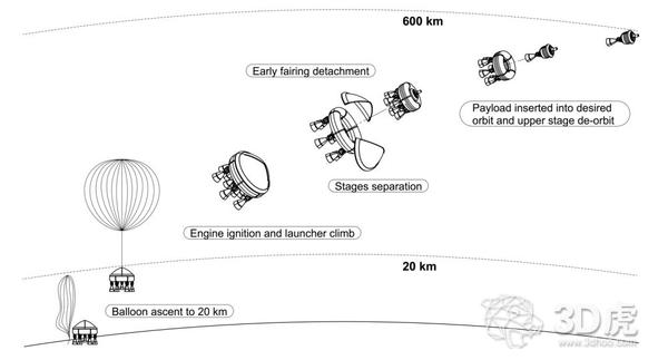 西班牙航空航天公司采用3D打印机创建火箭发动机燃烧室