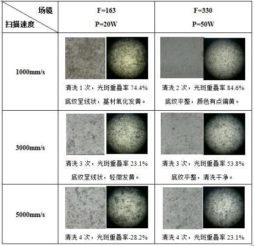 激光清洗锈蚀机理及工艺影响因素分析