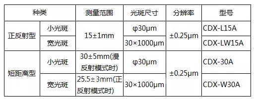 高精度激光位移传感器CDX系列 短距离型追加上市