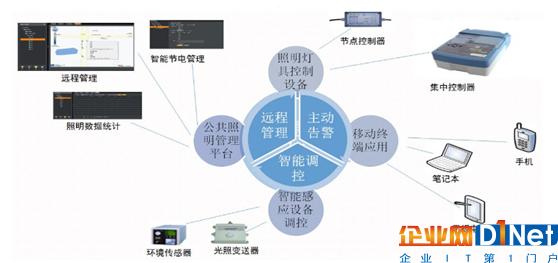 智慧照明领先起航 点亮智慧城市物联网建设之路