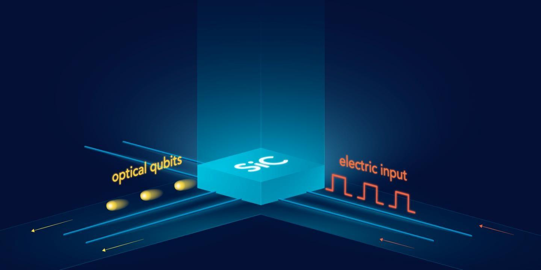 新发现!SiC可用于安全量子通信