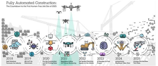人工智能与自动化接管建筑业,2025年建筑工地将无工可打?