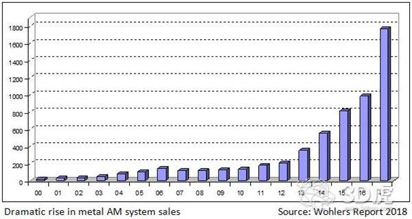 Wohlers Report 2018:金属3D打印机销售量增长了80%