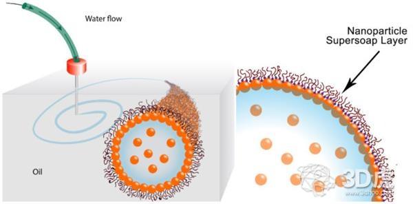 液体3D打印:科学家利用水和油创建复杂的全液态3D结构