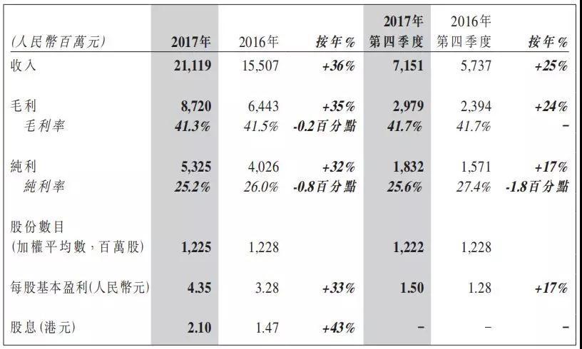 《亚博》瑞声科技力发展光学业务业绩八年连涨