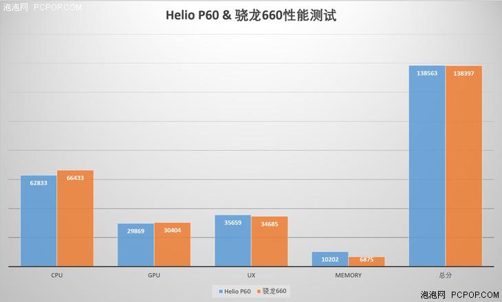 联发科Helio P60性能实测:战平骁龙660无压力