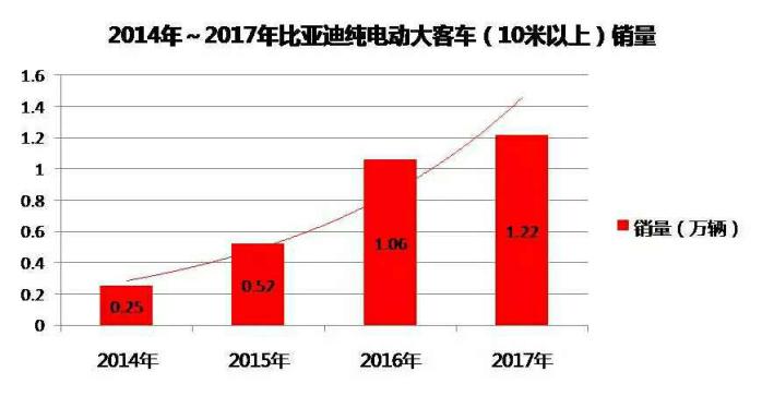 比亚迪2017年新能源汽车及动力电池业务回顾