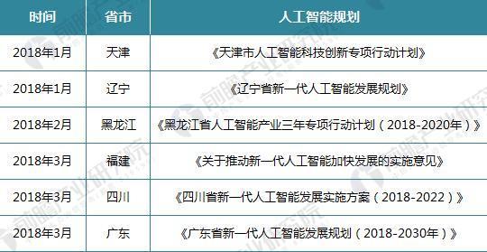 广东拟发布人工智能发展规划 2018年将是人工智能政策年!