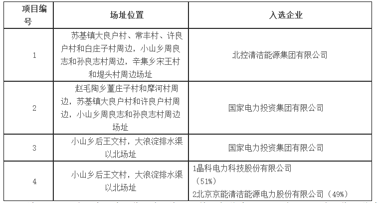 海兴光伏发电应用领跑者基地入选企业名单