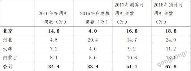 《全国数据中心应用发展指引(2017)》首次发布