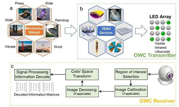 佐治亚理工学院 Nano Energy:自供能无线光通信