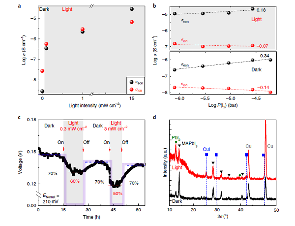 卤化物钙钛矿离子传导的可调光电效应及其对光分解的影响