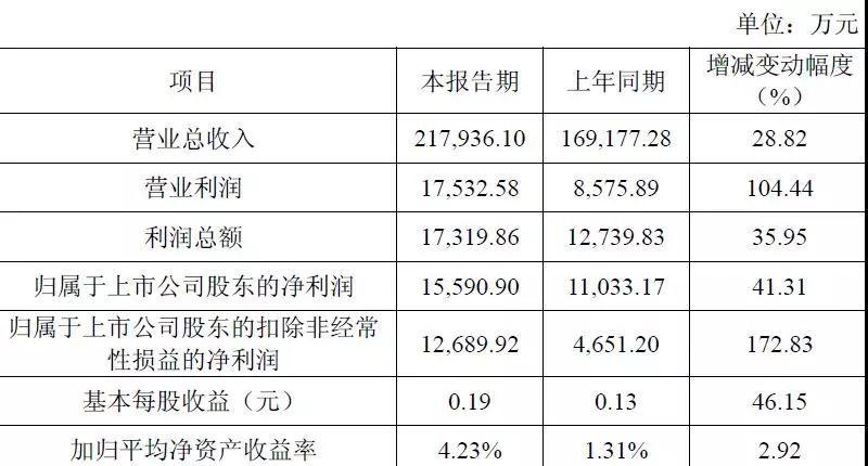 受益双摄和智能手表蓝宝石市场 天通股份利润同比增长172.83%