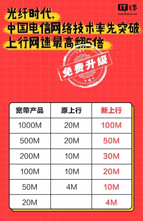 深圳电信宽带提速 上行网速最高翻5倍