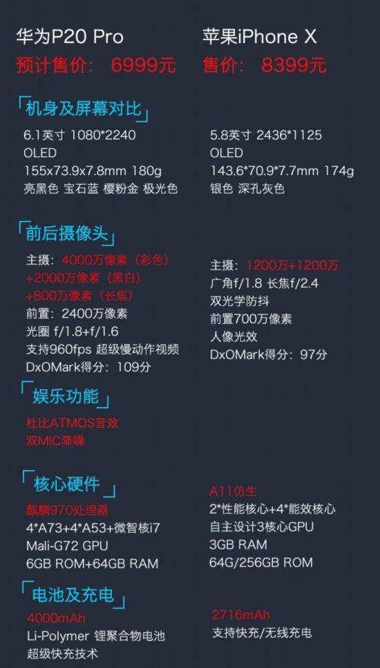 华为P20 Pro VS iPhone X/三星S9+/小米MIX2S 最大的强敌是自己