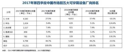 4G智能手表市场增长显著