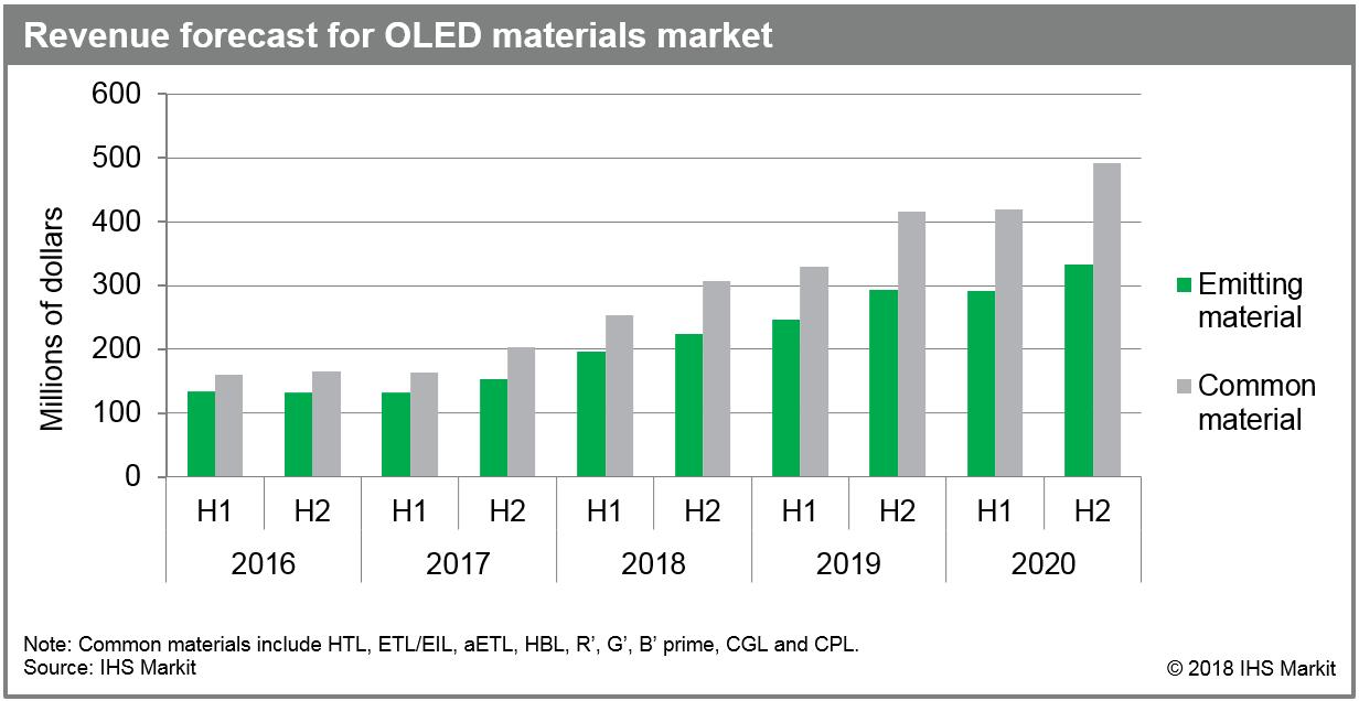 2022年下半年全球OLED市场将达8.24亿美元