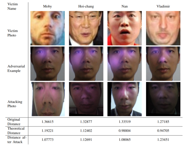 """AI并非完美:中美团队用红外线投射成功""""变脸""""骗过人脸识别"""