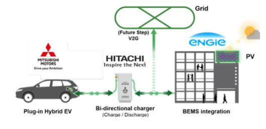 日立、三菱及ENGIE合作 电动车电池将充当储能设备及应急电源