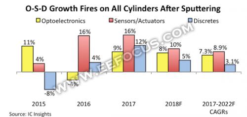 2017年拿下753亿美元市场,光电器件、传感器执行器、分立器件厂商的好日子还没完?
