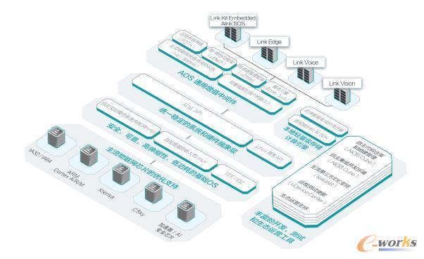 工业互联网平台大盘点之IT厂商篇