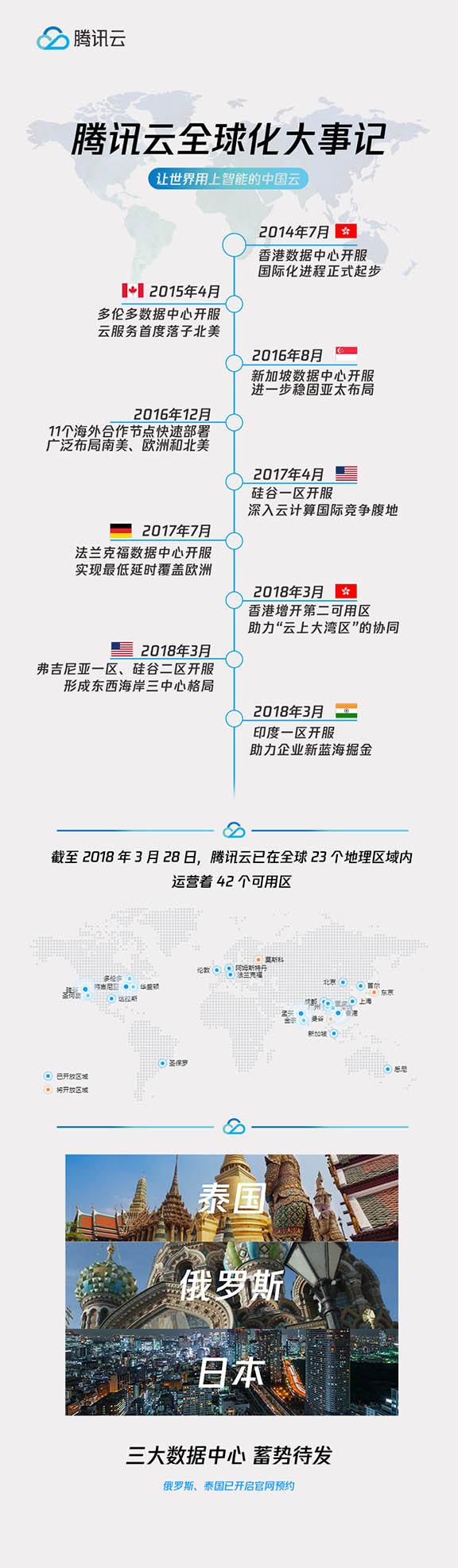 腾讯云接连开放四大国际数据中心 再拓服务范围