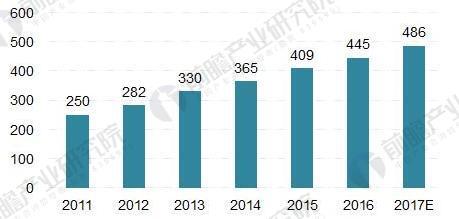 2018年LED产业链分析 上下游发展形势大好