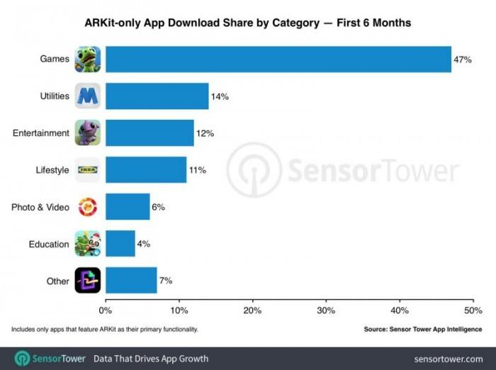 苹果应用商店内AR应用下载量突破1300万次,游戏为主
