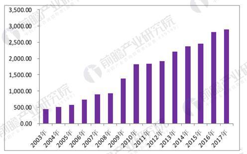 汽车行业发展趋势分析 新能源汽车迎来爆发式增长