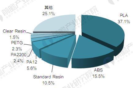 2017年全球3D打印材料产品结构分析 金属材料占一半