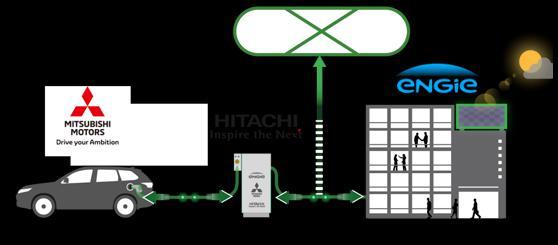 日立三菱ENGIE合作探索将电动车作用办公楼储能装置